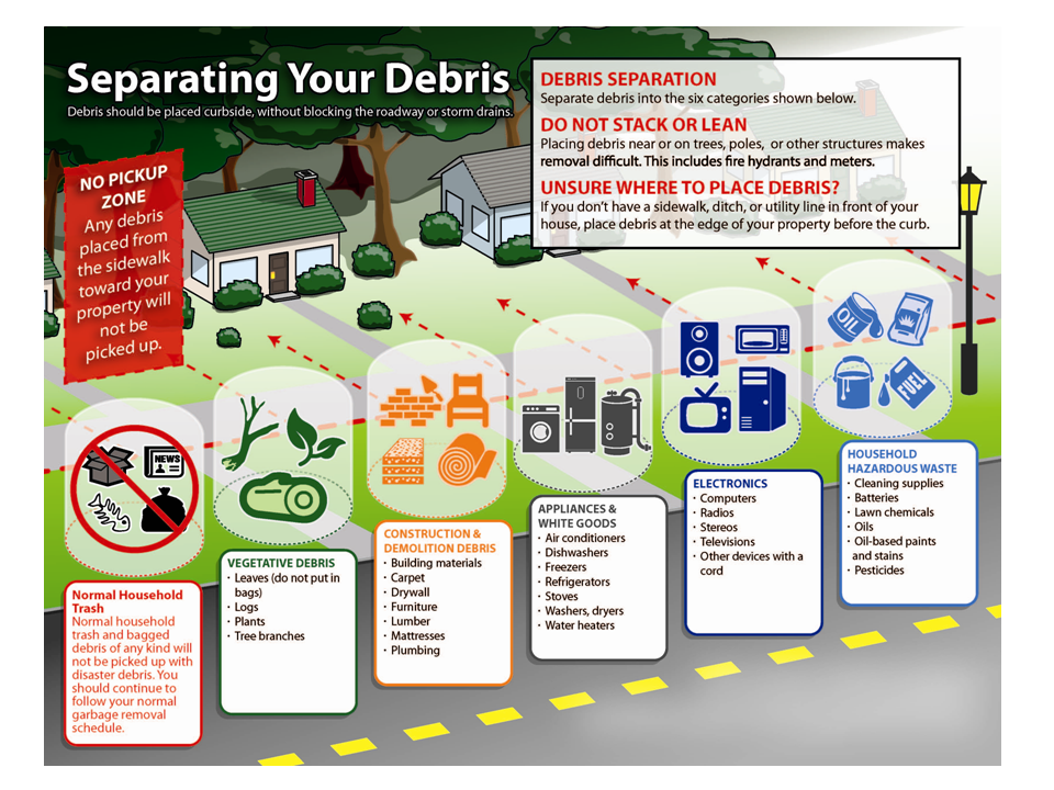 View a larger version of Seperating Your Debris Graphic (PNG)